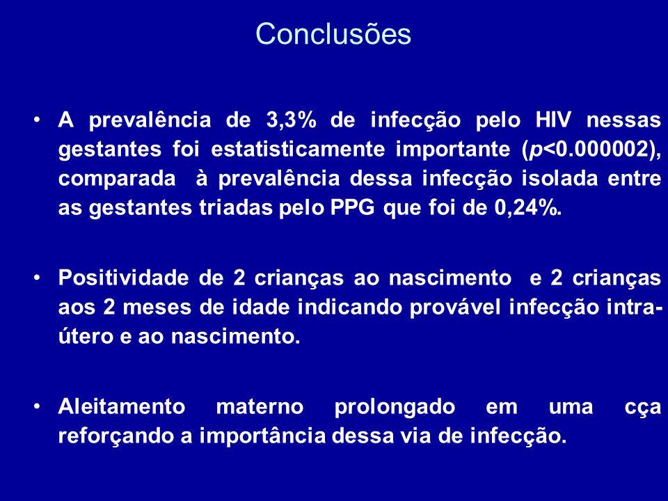 Conclusões A prevalência de 3,3% de infecção pelo HIV nessas gestantes foi estatisticamente importante (p<0.000002), comparada à prevalência dessa inf