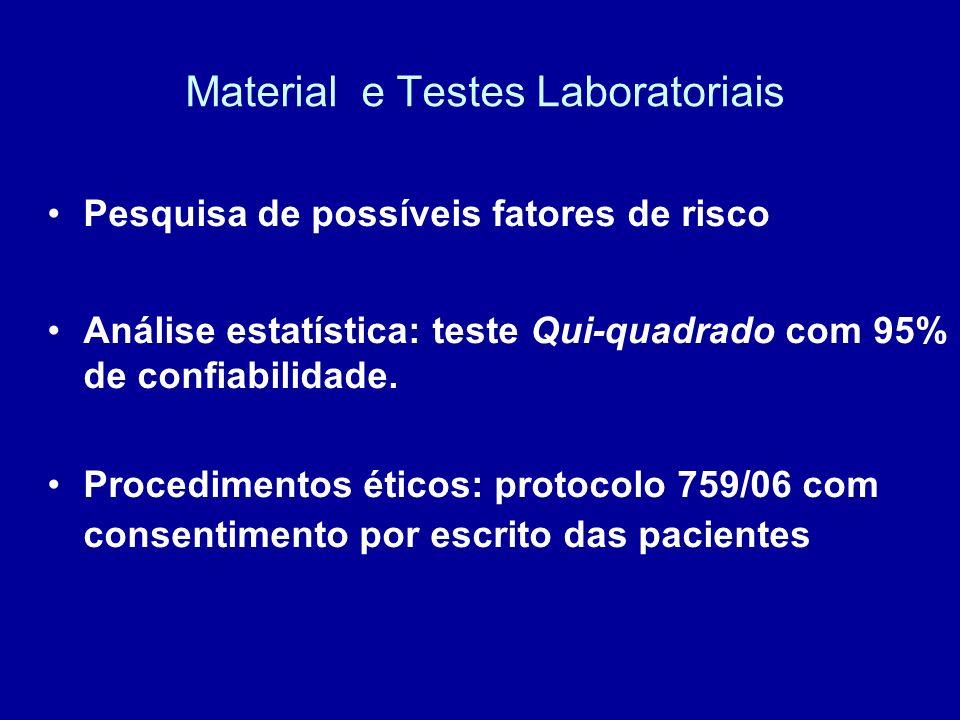Material e Testes Laboratoriais Pesquisa de possíveis fatores de risco Análise estatística: teste Qui-quadrado com 95% de confiabilidade. Procedimento