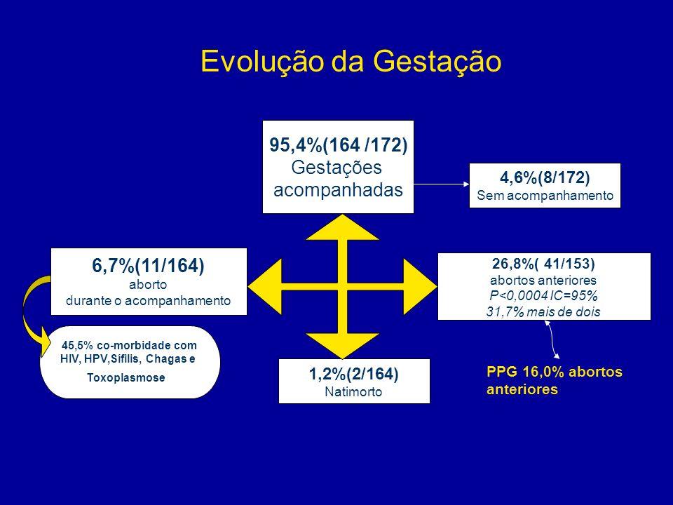 Evolução da Gestação 95,4%(164 /172) Gestações acompanhadas 6,7%(11/164) aborto durante o acompanhamento 26,8%( 41/153) abortos anteriores P<0,0004 IC