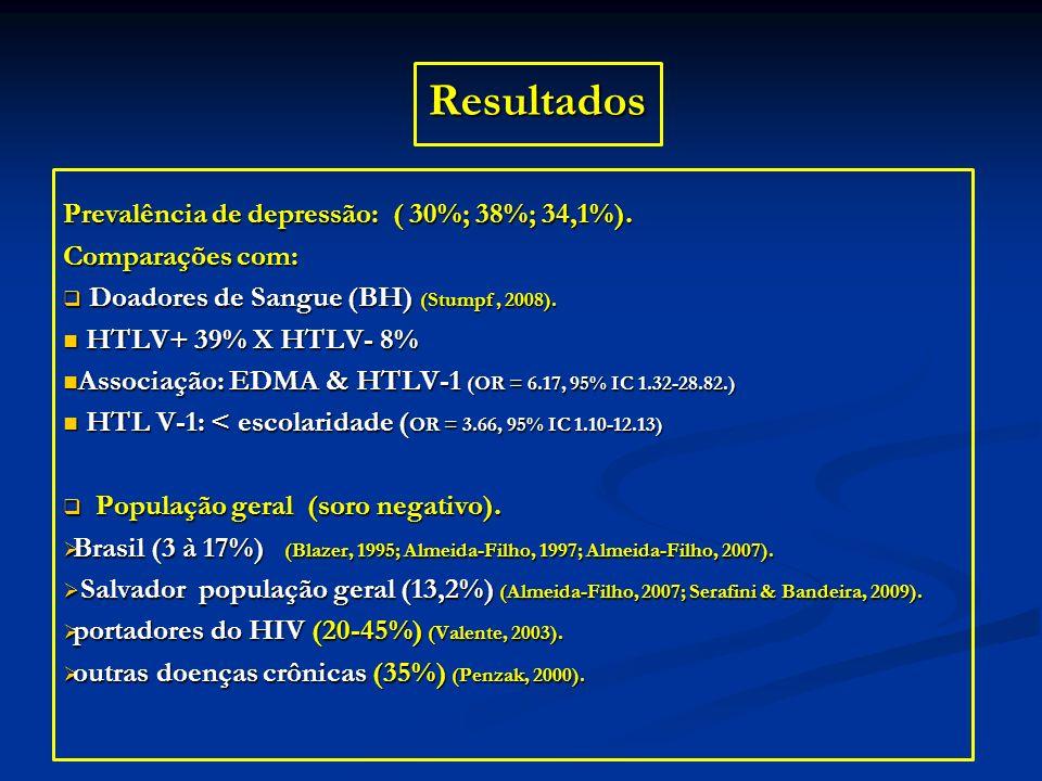 Resultados Prevalência de depressão: ( 30%; 38%; 34,1%). Comparações com: Doadores de Sangue (BH) (Stumpf, 2008). Doadores de Sangue (BH) (Stumpf, 200