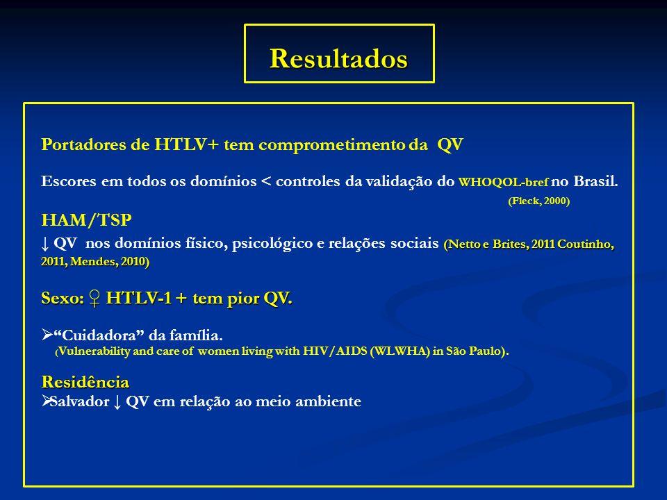 Resultados Portadores de HTLV+ tem comprometimento da QV Escores em todos os domínios < controles da validação do WHOQOL-bref no Brasil. (Fleck, 2000)