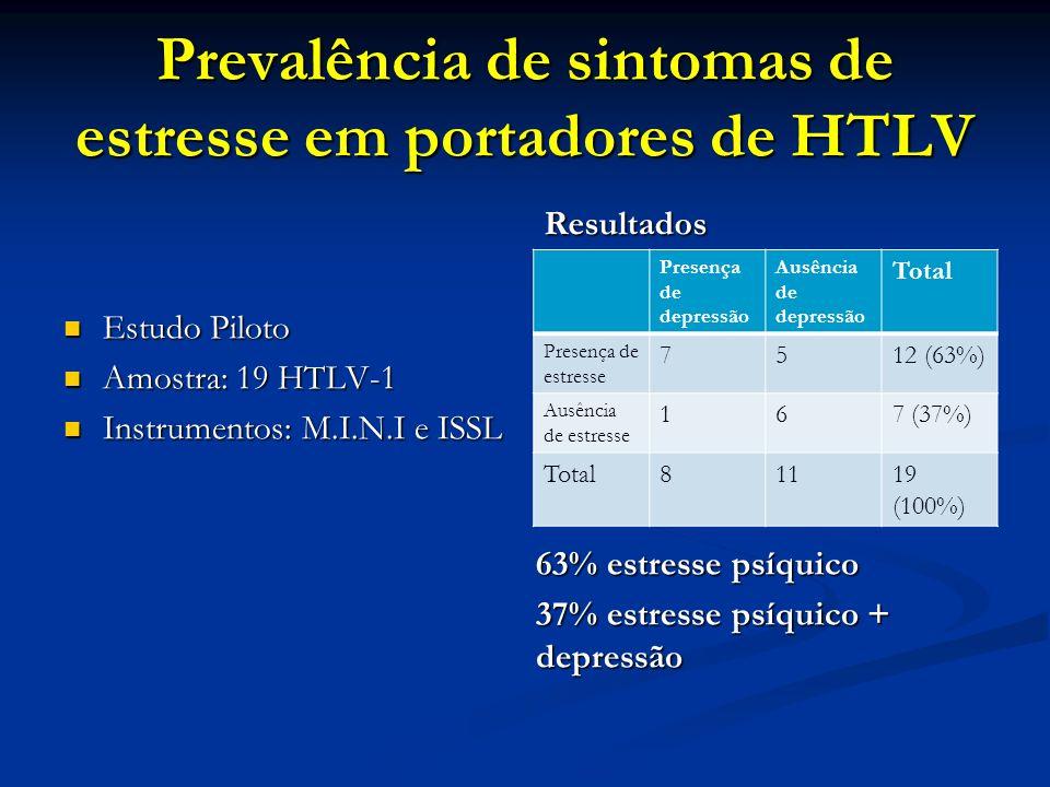 Prevalência de sintomas de estresse em portadores de HTLV 63% estresse psíquico 37% estresse psíquico + depressão Estudo Piloto Amostra: 19 HTLV-1 Ins