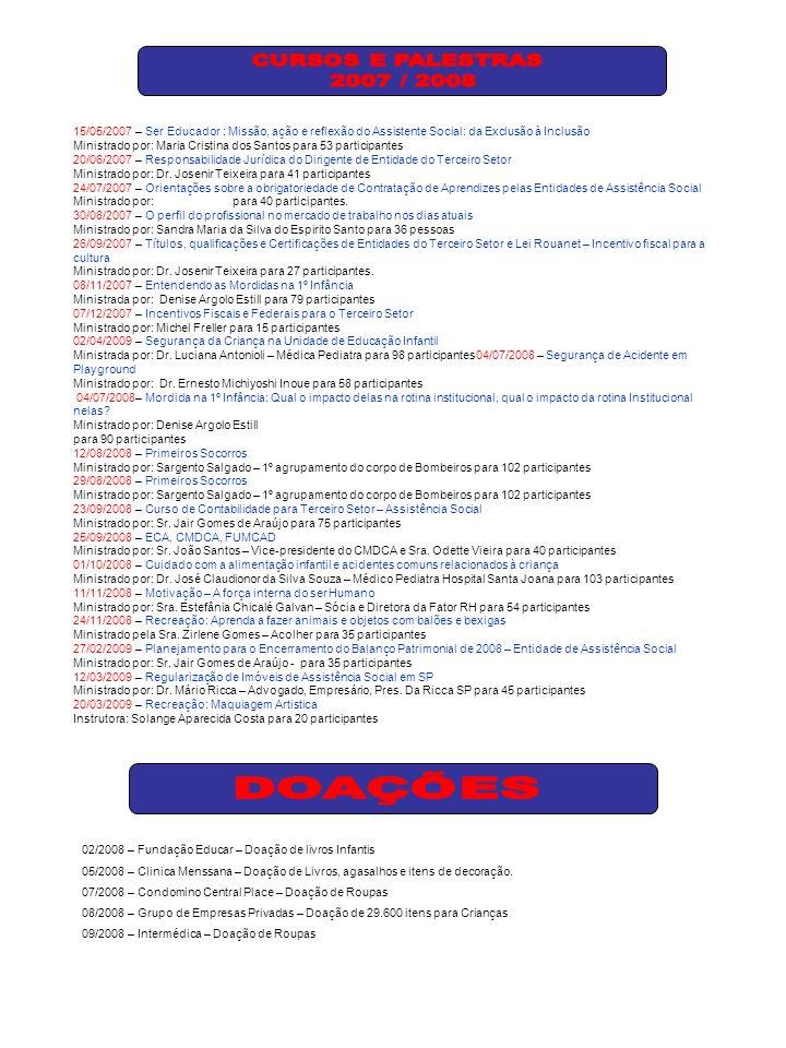 15/05/2007 – Ser Educador : Missão, ação e reflexão do Assistente Social: da Exclusão à Inclusão Ministrado por: Maria Cristina dos Santos para 53 participantes 20/06/2007 – Responsabilidade Jurídica do Dirigente de Entidade do Terceiro Setor Ministrado por: Dr.