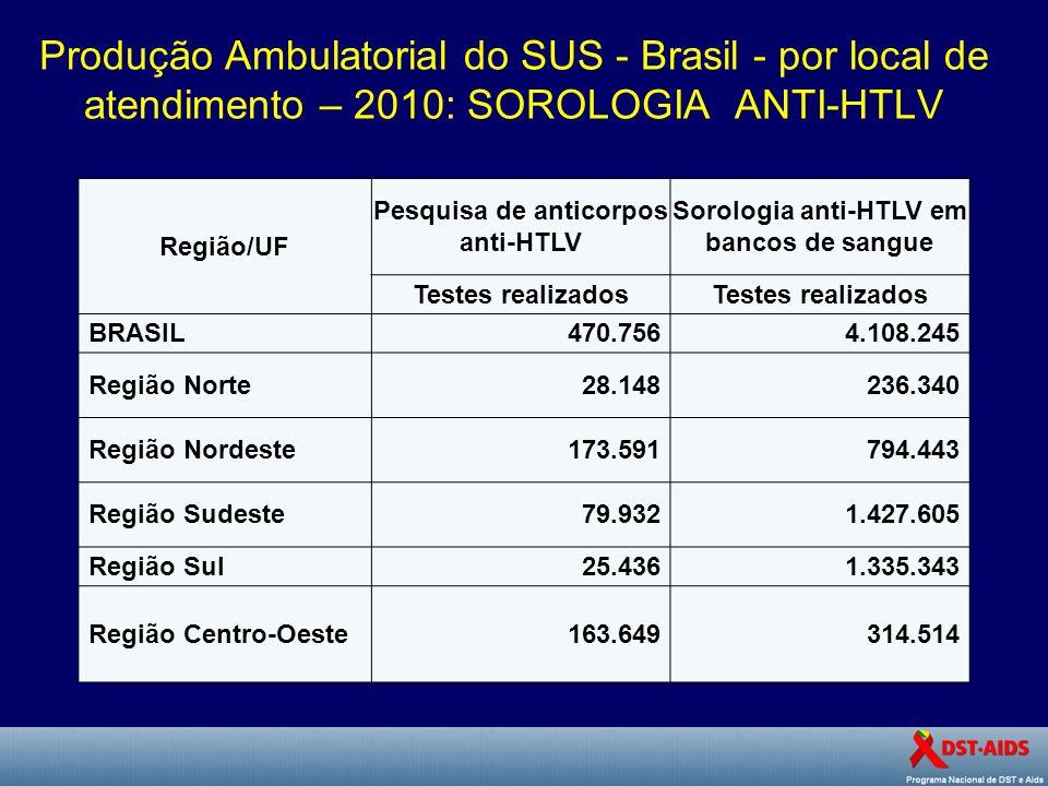 Produção Ambulatorial do SUS - Brasil - por local de atendimento – 2010: SOROLOGIA ANTI-HTLV Região/UF Pesquisa de anticorpos anti-HTLV Sorologia anti