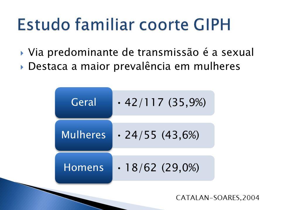 Via predominante de transmissão é a sexual Destaca a maior prevalência em mulheres 42/117 (35,9%) Geral 24/55 (43,6%) Mulheres 18/62 (29,0%) Homens CA
