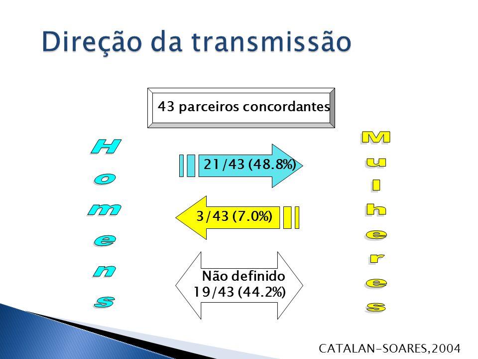 43 pares concordantes 21/43 (48.8%) 3/43 (7.0%) Não definido 19/43 (44.2%) 43 parceiros concordantes CATALAN-SOARES,2004