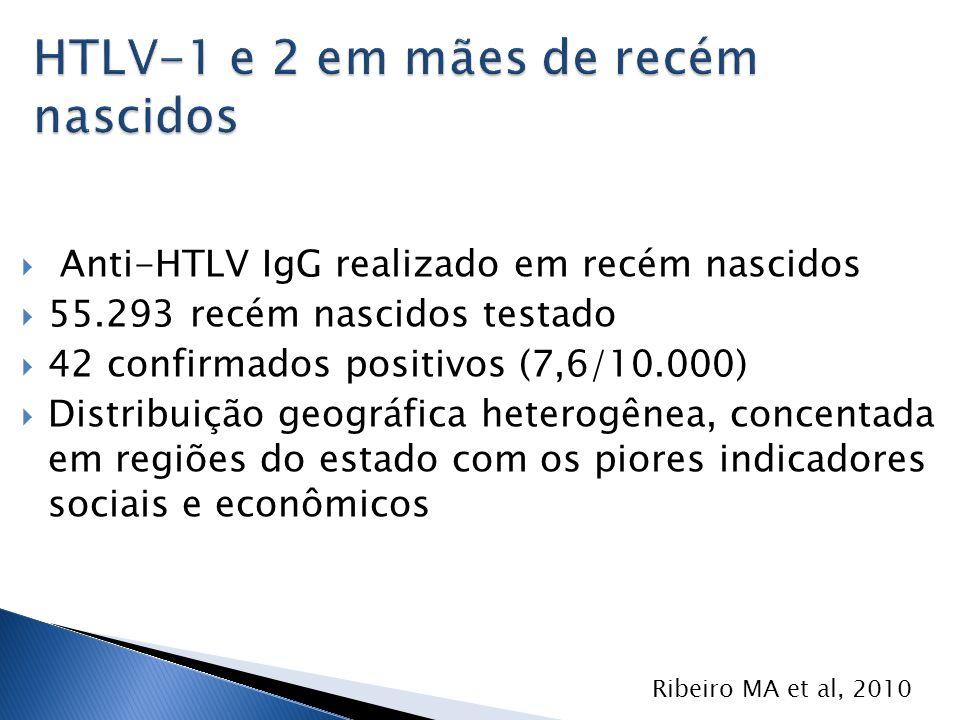 Anti-HTLV IgG realizado em recém nascidos 55.293 recém nascidos testado 42 confirmados positivos (7,6/10.000) Distribuição geográfica heterogênea, con