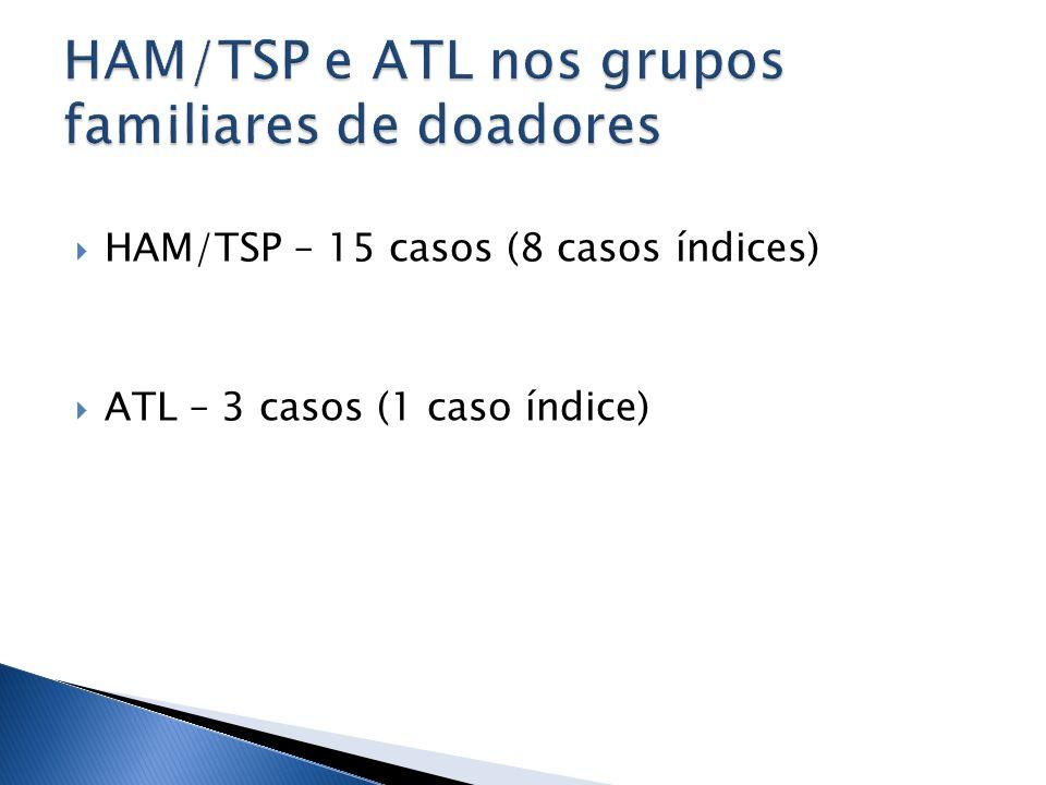 HAM/TSP – 15 casos (8 casos índices) ATL – 3 casos (1 caso índice)