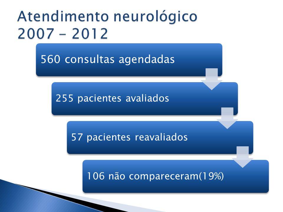 560 consultas agendadas 255 pacientes avaliados57 pacientes reavaliados106 não compareceram(19%)
