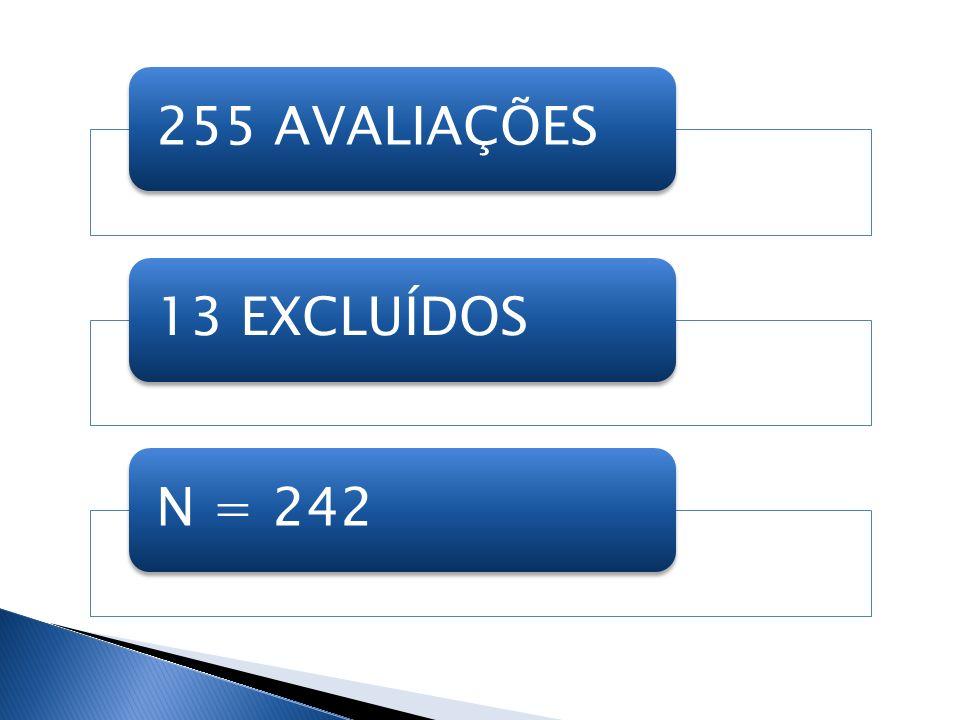 255 AVALIAÇÕES13 EXCLUÍDOSN = 242