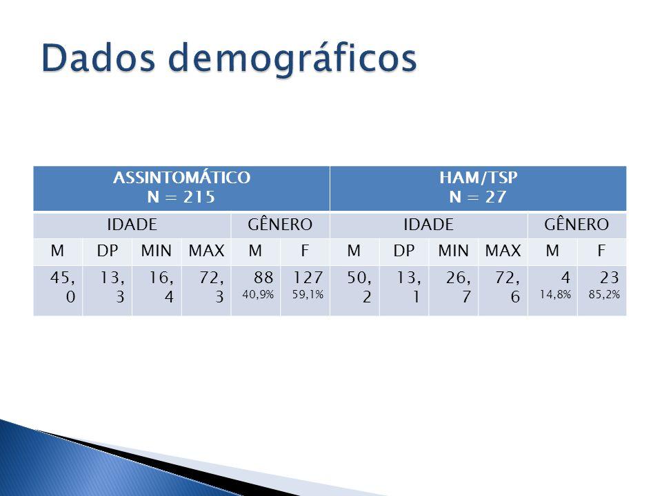 ASSINTOMÁTICO N = 215 HAM/TSP N = 27 IDADEGÊNEROIDADEGÊNERO MDPMINMAXMFMDPMINMAXMF 45, 0 13, 3 16, 4 72, 3 88 40,9% 127 59,1% 50, 2 13, 1 26, 7 72, 6