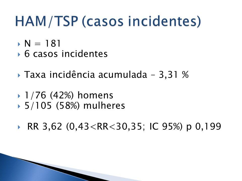 N = 181 6 casos incidentes Taxa incidência acumulada – 3,31 % 1/76 (42%) homens 5/105 (58%) mulheres RR 3,62 (0,43<RR<30,35; IC 95%) p 0,199