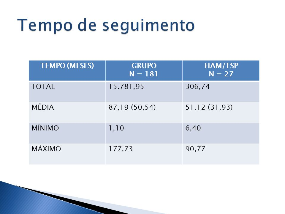 TEMPO (MESES)GRUPO N = 181 HAM/TSP N = 27 TOTAL15.781,95306,74 MÉDIA87,19 (50,54)51,12 (31,93) MÍNIMO1,106,40 MÁXIMO177,7390,77