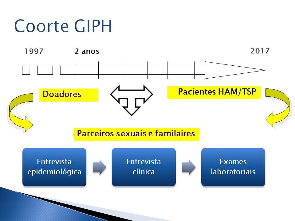 Coorte GIPH Doadores Pacientes HAM/TSP Parceiros sexuais e familaires 1997 2017 2 anos Entrevista epidemiológica Entrevista clínica Exames laboratoria