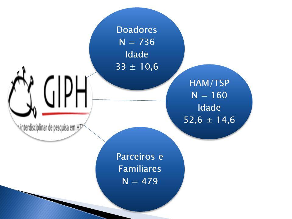 Doadores N = 736 Idade 33 ± 10,6 HAM/TSP N = 160 Idade 52,6 ± 14,6 Parceiros e Familiares N = 479