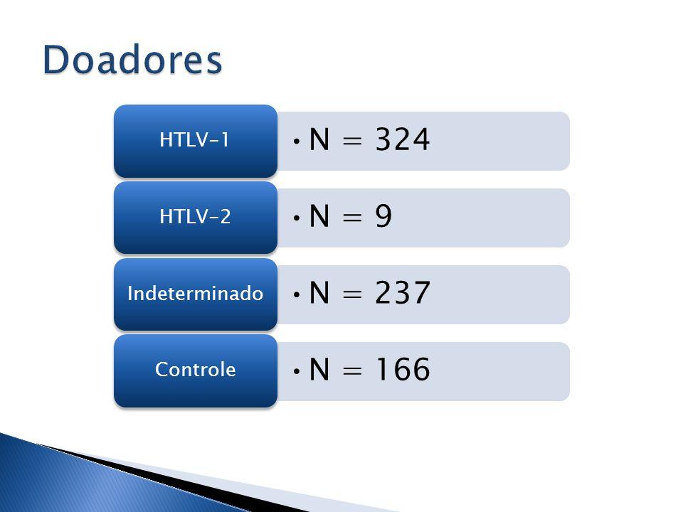 N = 324 HTLV-1 N = 9 HTLV-2 N = 237 Indeterminado N = 166 Controle