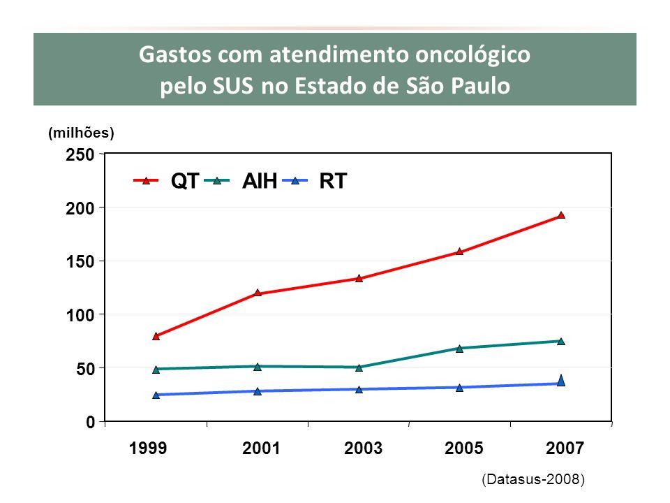 Gastos com atendimento oncológico pelo SUS no Estado de São Paulo 0 50 100 150 200 250 19992001200320052007 QTAIHRT (milhões) (Datasus-2008)