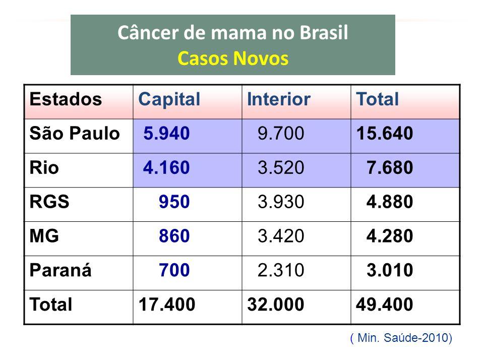 Câncer de mama no Brasil Casos Novos EstadosCapitalInteriorTotal São Paulo 5.940 9.70015.640 Rio 4.160 3.520 7.680 RGS 950 3.930 4.880 MG 860 3.420 4.280 Paraná 700 2.310 3.010 Total17.40032.00049.400 ( Min.