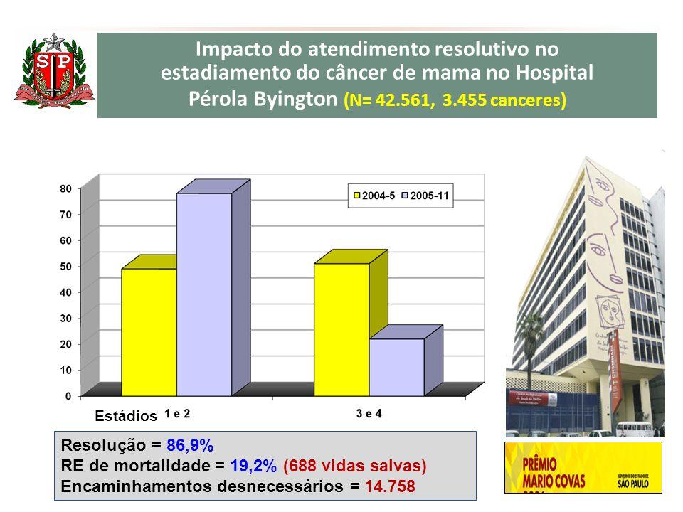Impacto do atendimento resolutivo no estadiamento do câncer de mama no Hospital Pérola Byington (N= 42.561, 3.455 canceres) Resolução = 86,9% RE de mortalidade = 19,2% (688 vidas salvas) Encaminhamentos desnecessários = 14.758 Estádios