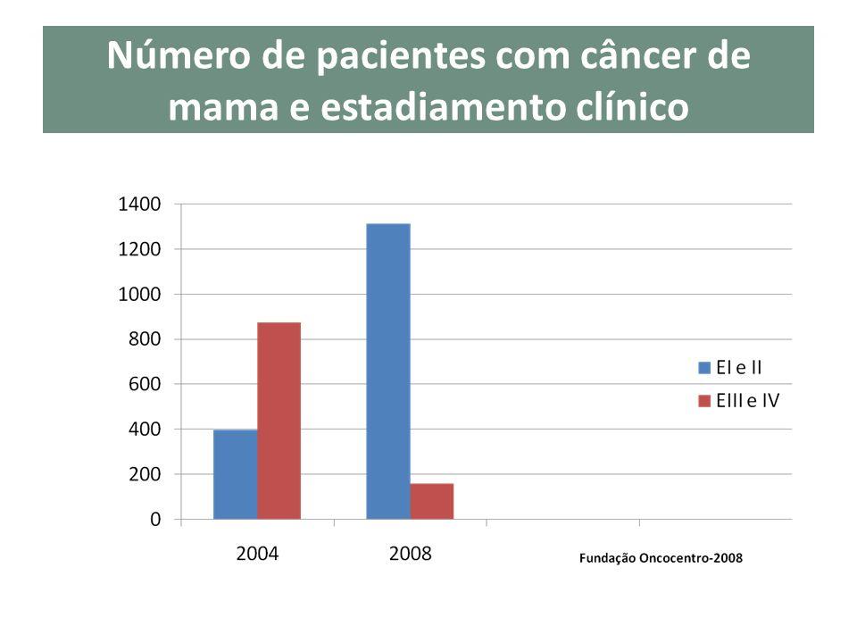 Número de pacientes com câncer de mama e estadiamento clínico