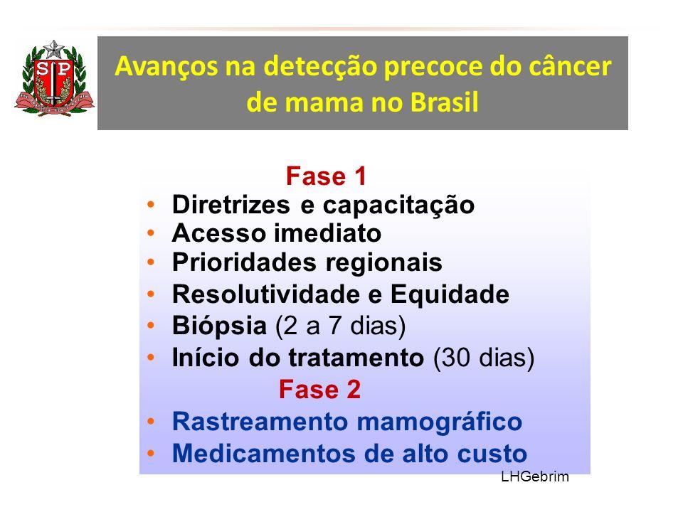 Avanços na detecção precoce do câncer de mama no Brasil Fase 1 Diretrizes e capacitação Acesso imediato Prioridades regionais Resolutividade e Equidade Biópsia (2 a 7 dias) Início do tratamento (30 dias) Fase 2 Rastreamento mamográfico Medicamentos de alto custo LHGebrim