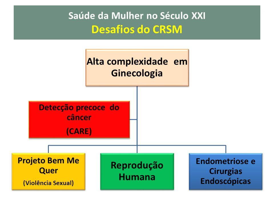 Saúde da Mulher no Século XXI Desafios do CRSM Alta complexidade em Ginecologia Projeto Bem Me Quer (Violência Sexual) Reprodução Humana Endometriose e Cirurgias Endoscópicas Detecção precoce do câncer (CARE)