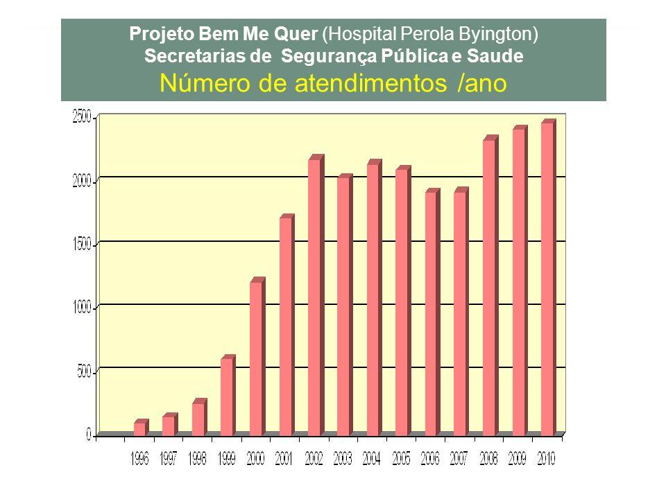 Projeto Bem Me Quer (Hospital Perola Byington) Secretarias de Segurança Pública e Saude Número de atendimentos /ano