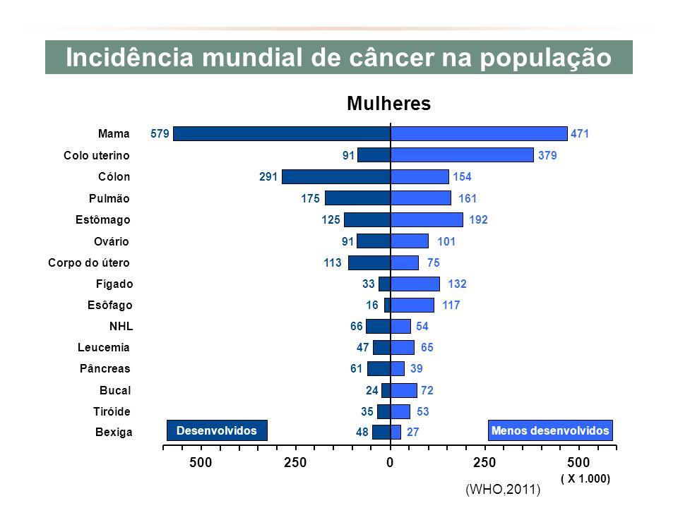 Incidência mundial de câncer na população 5002500500250 ( X 1.000) Menos desenvolvidosDesenvolvidos 27 53 72 39 65 54 117 132 75 101 192 161 154 379 48 35 24 61 47 66 16 33 113 91 125 175 291 91 579 471 Bexiga Tiróide Bucal Pâncreas Leucemia NHL Esôfago Fígado Corpo do útero Ovário Estômago Pulmão Cólon Colo uterino Mama Mulheres (WHO,2011)