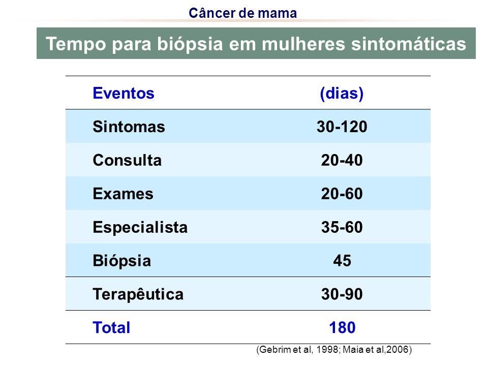 Tempo para biópsia em mulheres sintomáticas Câncer de mama Eventos(dias) Sintomas30-120 Consulta20-40 Exames20-60 Especialista35-60 Biópsia45 Terapêutica30-90 Total180 (Gebrim et al, 1998; Maia et al,2006)