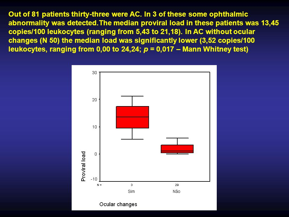Out of 81 patients thirty-three were AC. In 3 of these some ophthalmic abnormality was detected.The median proviral load in these patients was 13,45 c