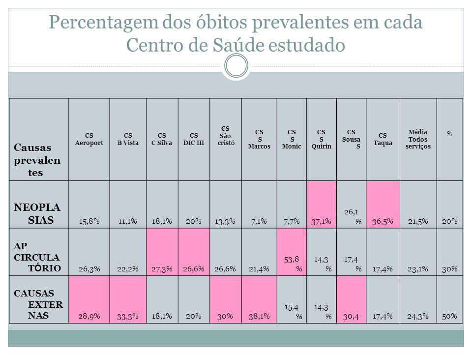 Percentagem dos óbitos prevalentes em cada Centro de Saúde estudado Causas prevalen tes CS Aeroport CS B Vista CS C Silva CS DIC III CS São crist ó CS