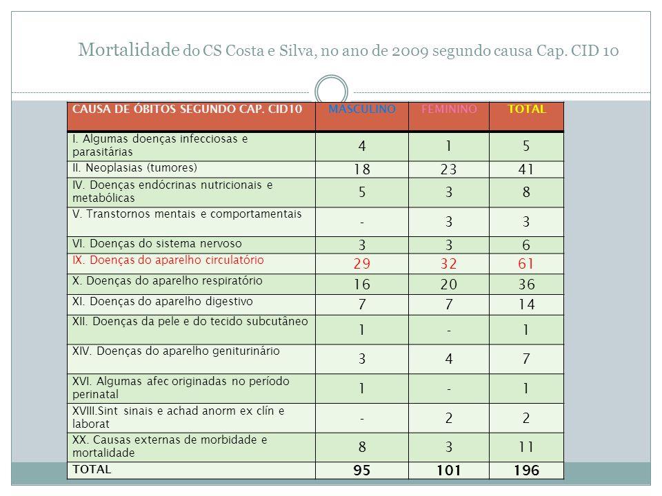 Mortalidade do CS Costa e Silva, no ano de 2009 segundo causa Cap. CID 10 CAUSA DE ÓBITOS SEGUNDO CAP. CID10MASCULINOFEMININOTOTAL I. Algumas doenças