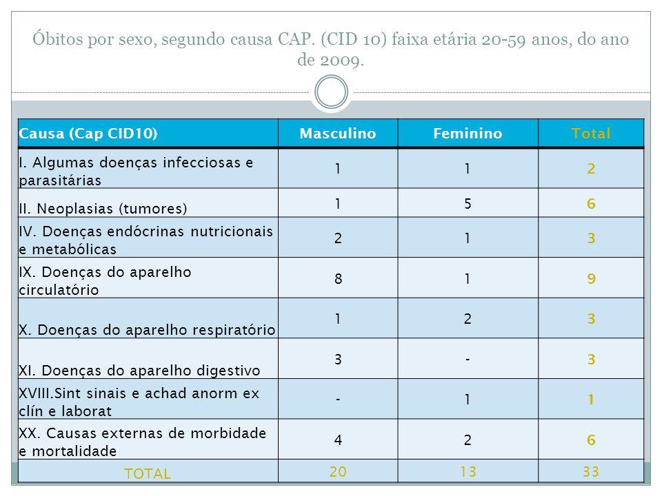 Óbitos por sexo, segundo causa CAP. (CID 10) faixa etária 20-59 anos, do ano de 2009. Causa (Cap CID10)MasculinoFemininoTotal I. Algumas doenças infec