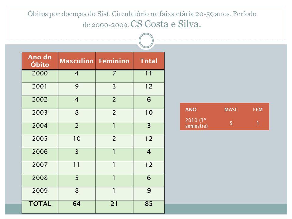 Óbitos por doenças do Sist. Circulatório na faixa etária 20-59 anos. Período de 2000-2009. CS Costa e Silva. Ano do Óbito MasculinoFemininoTotal 20004