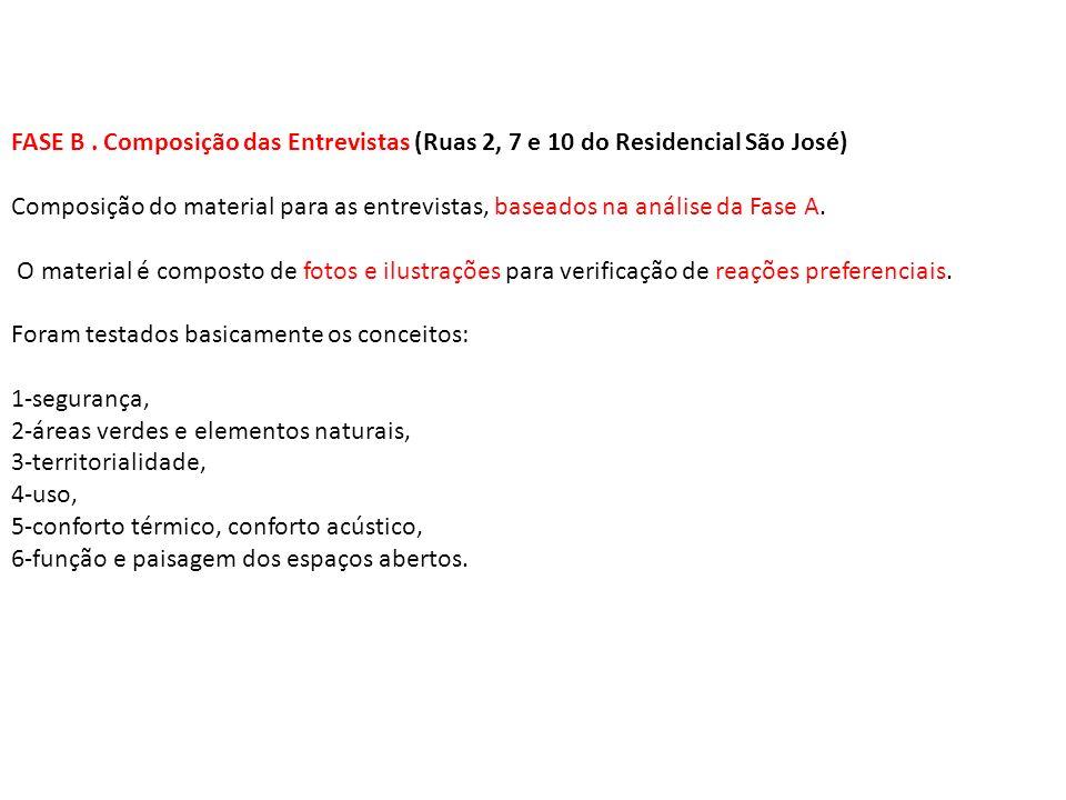 FASE B. Composição das Entrevistas (Ruas 2, 7 e 10 do Residencial São José) Composição do material para as entrevistas, baseados na análise da Fase A.
