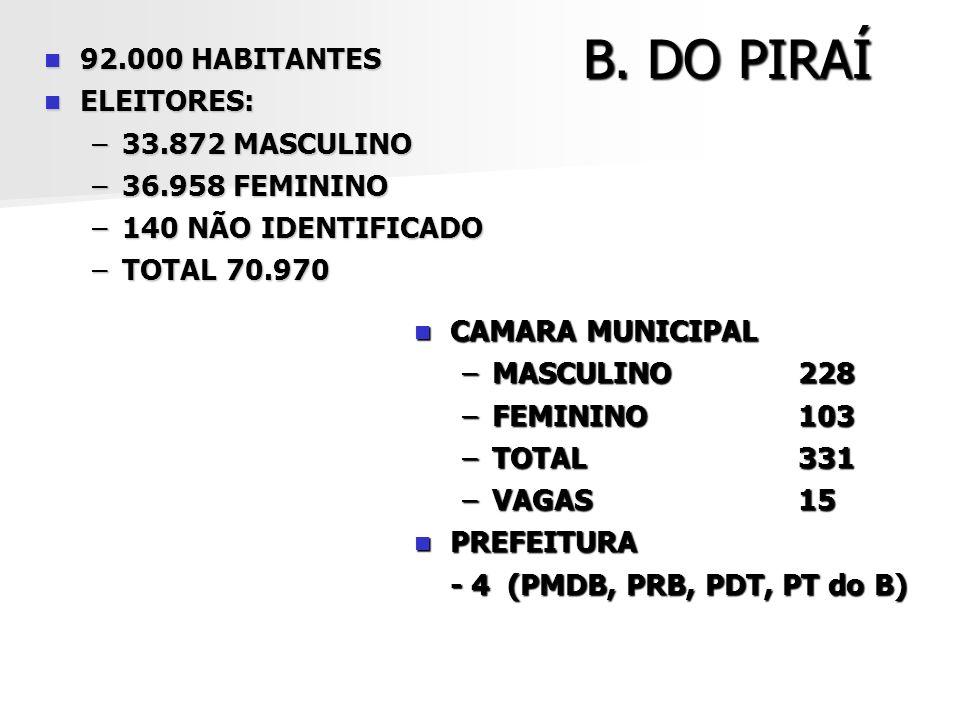 B. DO PIRAÍ 92.000 HABITANTES 92.000 HABITANTES ELEITORES: ELEITORES: –33.872 MASCULINO –36.958 FEMININO –140 NÃO IDENTIFICADO –TOTAL 70.970 CAMARA MU
