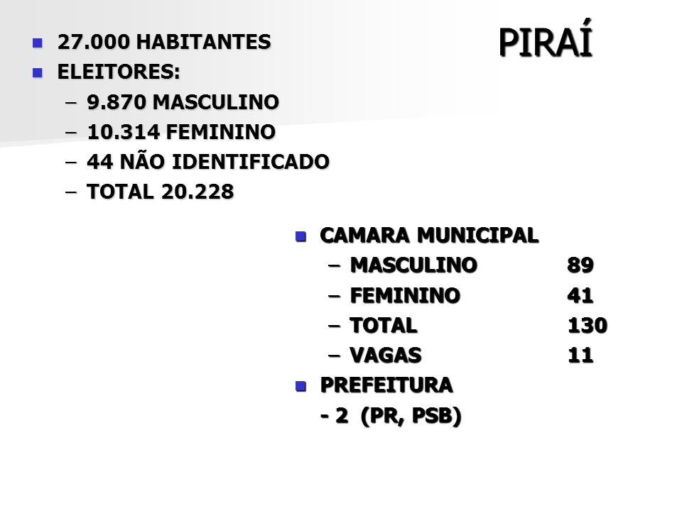 PIRAÍ 27.000 HABITANTES 27.000 HABITANTES ELEITORES: ELEITORES: –9.870 MASCULINO –10.314 FEMININO –44 NÃO IDENTIFICADO –TOTAL 20.228 CAMARA MUNICIPAL