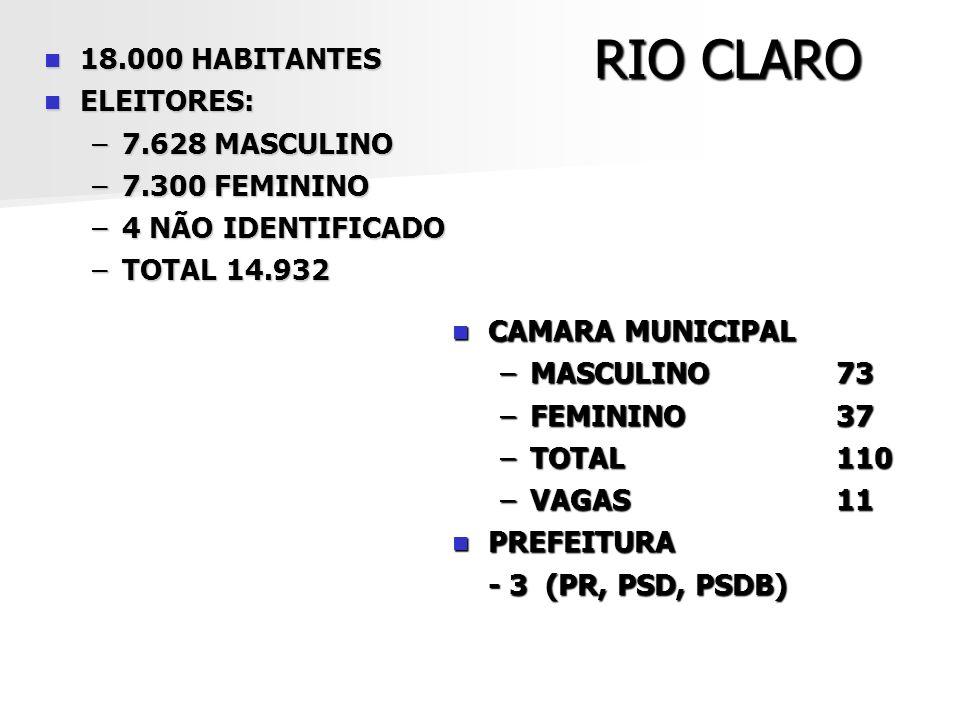 RIO CLARO 18.000 HABITANTES 18.000 HABITANTES ELEITORES: ELEITORES: –7.628 MASCULINO –7.300 FEMININO –4 NÃO IDENTIFICADO –TOTAL 14.932 CAMARA MUNICIPA