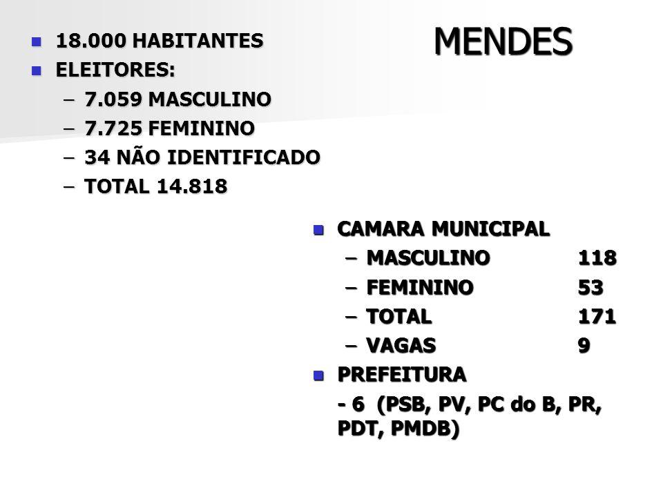 MENDES 18.000 HABITANTES 18.000 HABITANTES ELEITORES: ELEITORES: –7.059 MASCULINO –7.725 FEMININO –34 NÃO IDENTIFICADO –TOTAL 14.818 CAMARA MUNICIPAL