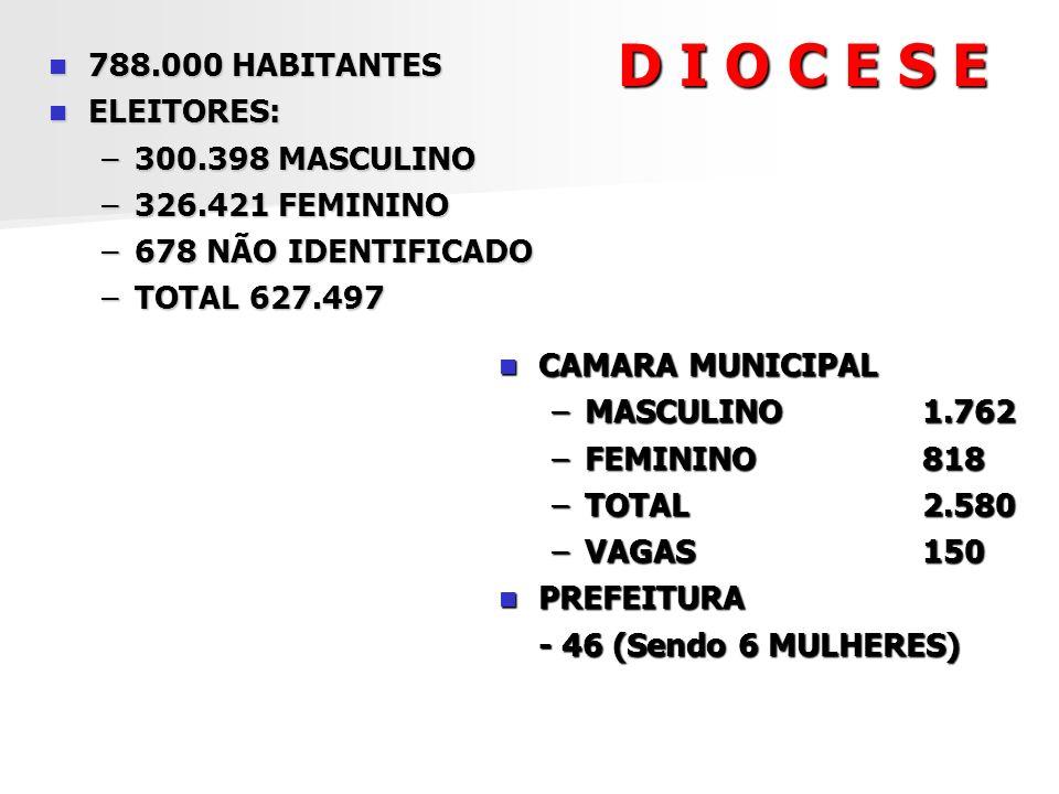 D I O C E S E 788.000 HABITANTES 788.000 HABITANTES ELEITORES: ELEITORES: –300.398 MASCULINO –326.421 FEMININO –678 NÃO IDENTIFICADO –TOTAL 627.497 CA