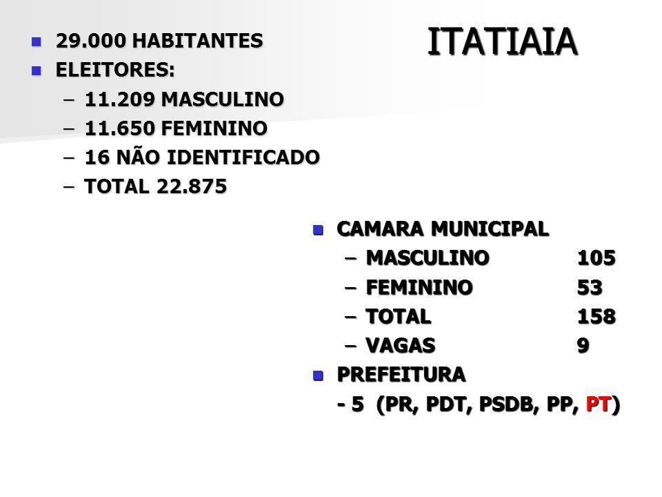 RESENDE 118.000 HABITANTES 118.000 HABITANTES ELEITORES: ELEITORES: –43.057 MASCULINO –43.972 FEMININO –54 NÃO IDENTIFICADO –TOTAL 87.083 CAMARA MUNICIPAL CAMARA MUNICIPAL –MASCULINO241 –FEMININO110 –TOTAL351 –VAGAS17 PREFEITURA PREFEITURA - 4 (PR, PP, PMDB, PT)