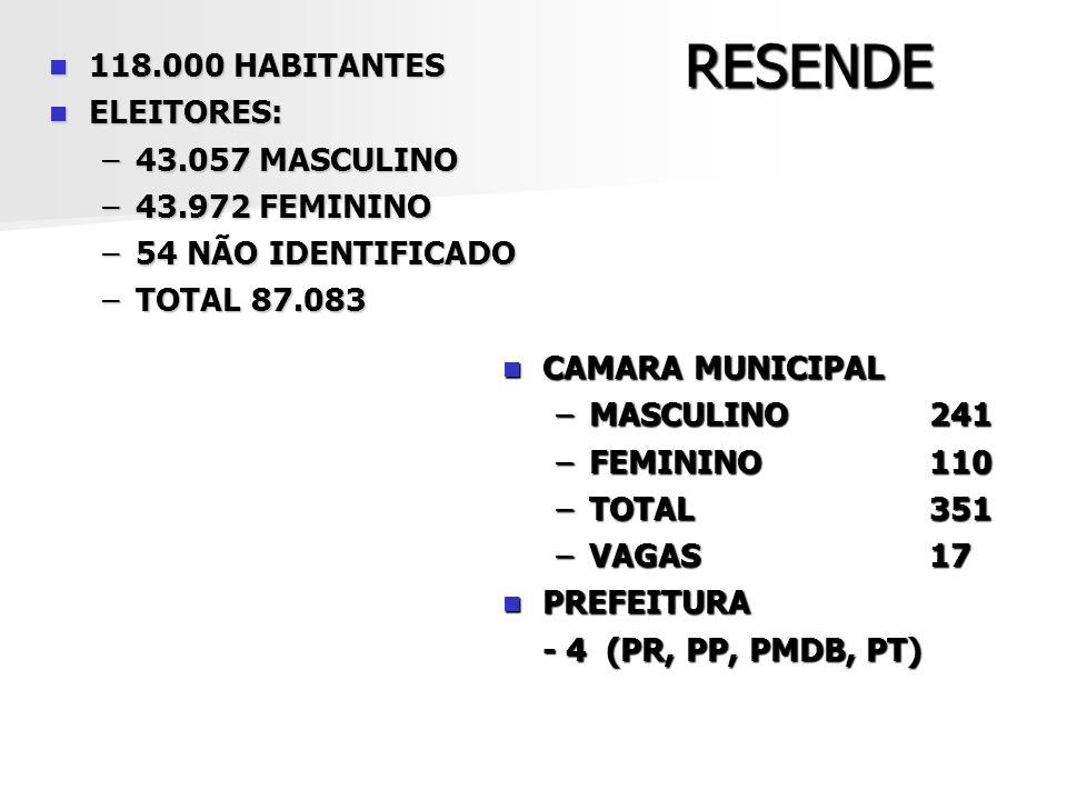 RESENDE 118.000 HABITANTES 118.000 HABITANTES ELEITORES: ELEITORES: –43.057 MASCULINO –43.972 FEMININO –54 NÃO IDENTIFICADO –TOTAL 87.083 CAMARA MUNIC