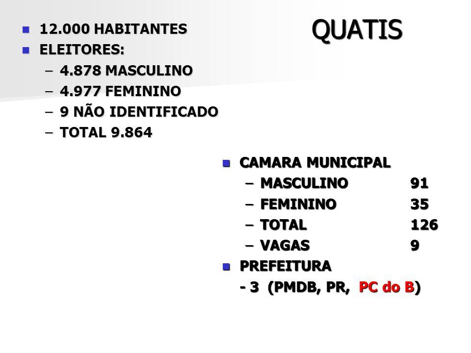 QUATIS 12.000 HABITANTES 12.000 HABITANTES ELEITORES: ELEITORES: –4.878 MASCULINO –4.977 FEMININO –9 NÃO IDENTIFICADO –TOTAL 9.864 CAMARA MUNICIPAL CA