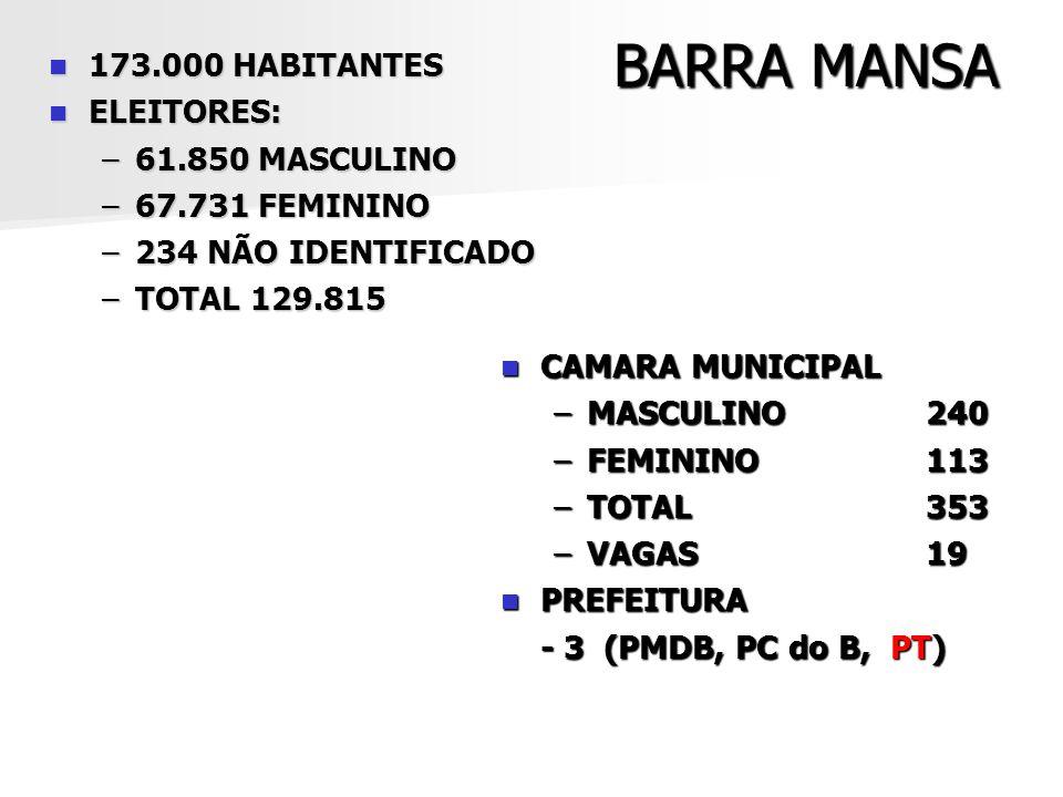 BARRA MANSA 173.000 HABITANTES 173.000 HABITANTES ELEITORES: ELEITORES: –61.850 MASCULINO –67.731 FEMININO –234 NÃO IDENTIFICADO –TOTAL 129.815 CAMARA