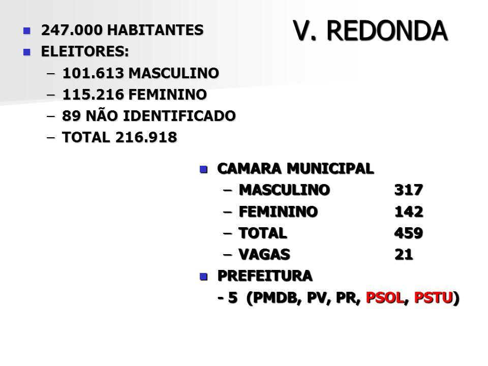 V. REDONDA 247.000 HABITANTES 247.000 HABITANTES ELEITORES: ELEITORES: –101.613 MASCULINO –115.216 FEMININO –89 NÃO IDENTIFICADO –TOTAL 216.918 CAMARA