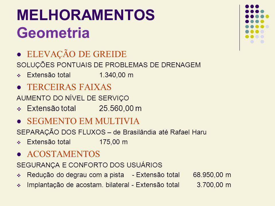 MELHORAMENTOS Geometria ELEVAÇÃO DE GREIDE SOLUÇÕES PONTUAIS DE PROBLEMAS DE DRENAGEM Extensão total 1.340,00 m TERCEIRAS FAIXAS AUMENTO DO NÍVEL DE S