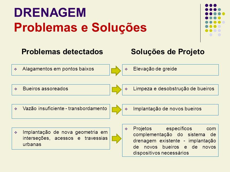 DRENAGEM Problemas e Soluções Problemas detectados Alagamentos em pontos baixos Soluções de Projeto Elevação de greide Vazão insuficiente - transborda
