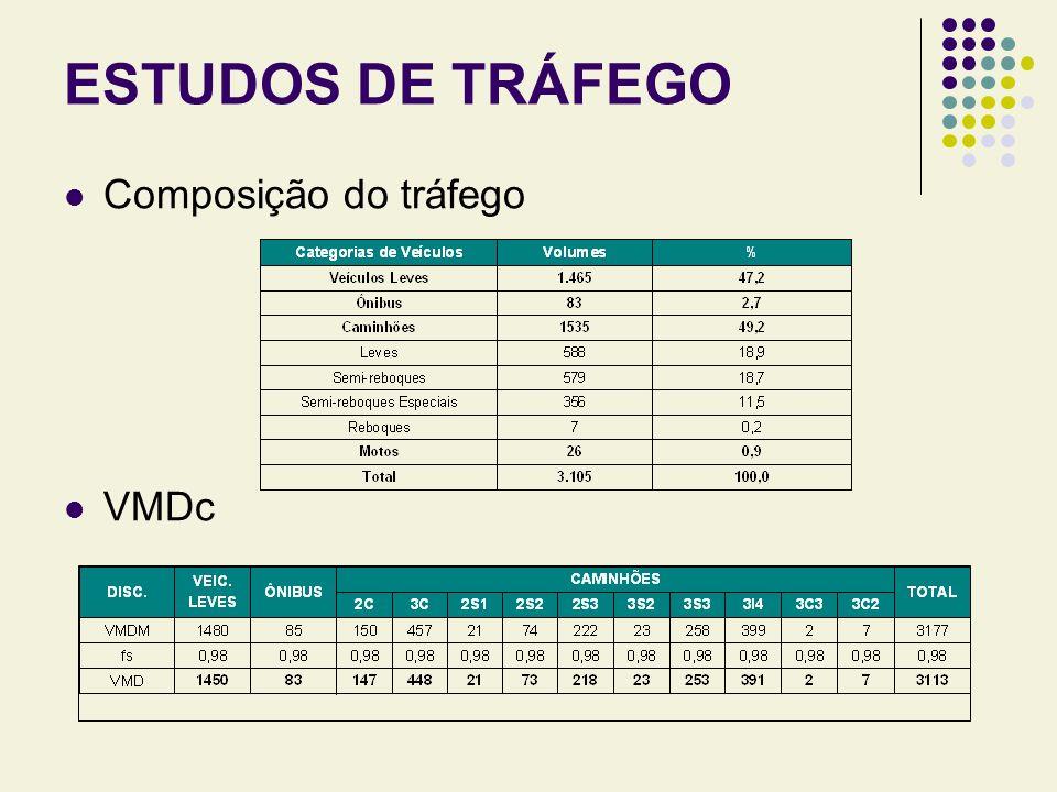 ESTUDOS DE TRÁFEGO Projeção do tráfego Número n N USACE = 3,6 x 10 7 N AASHTO = 9,0 x 10 6