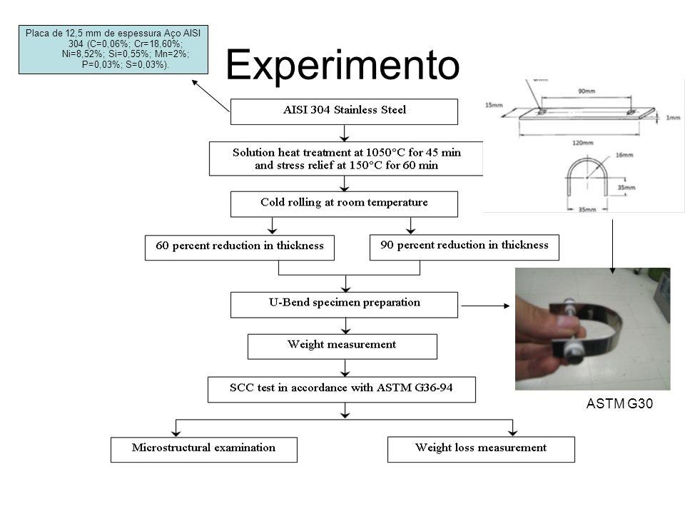 Experimento Placa de 12,5 mm de espessura Aço AISI 304 (C=0,06%; Cr=18,60%; Ni=8,52%; Si=0,55%; Mn=2%; P=0,03%; S=0,03%). ASTM G30