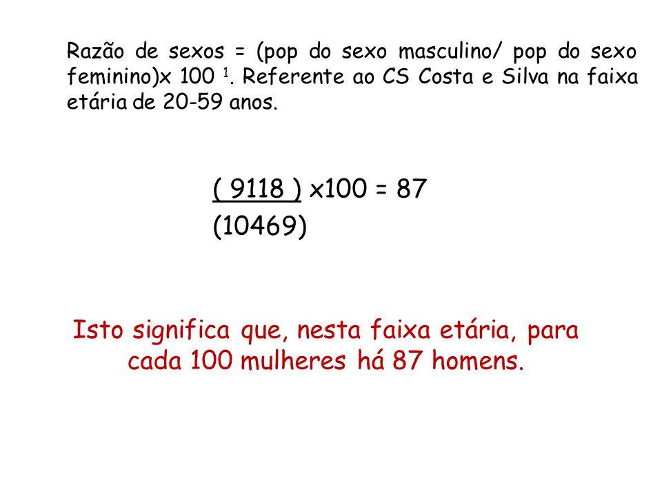 Razão de sexos = (pop do sexo masculino/ pop do sexo feminino)x 100 1. Referente ao CS Costa e Silva na faixa etária de 20-59 anos. Isto significa que